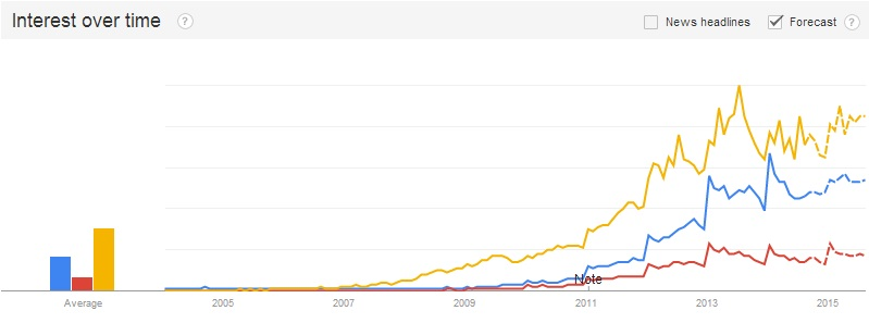 google-trends-us